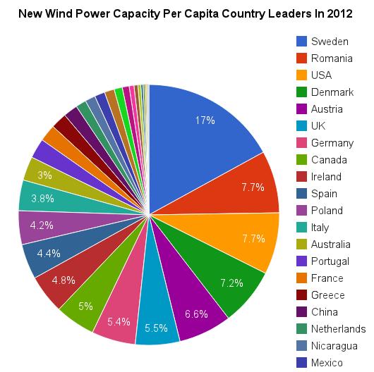 pie chart wind power world