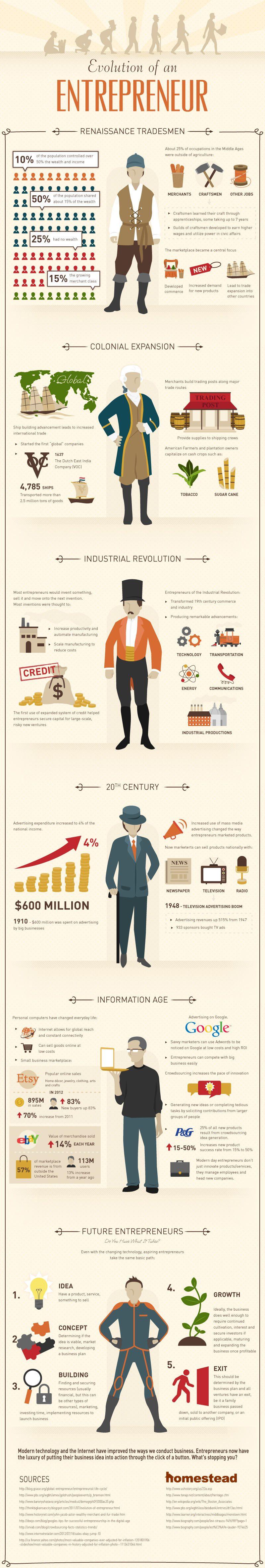 entrepreneurship-evolution