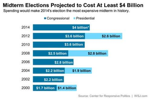 us election costs