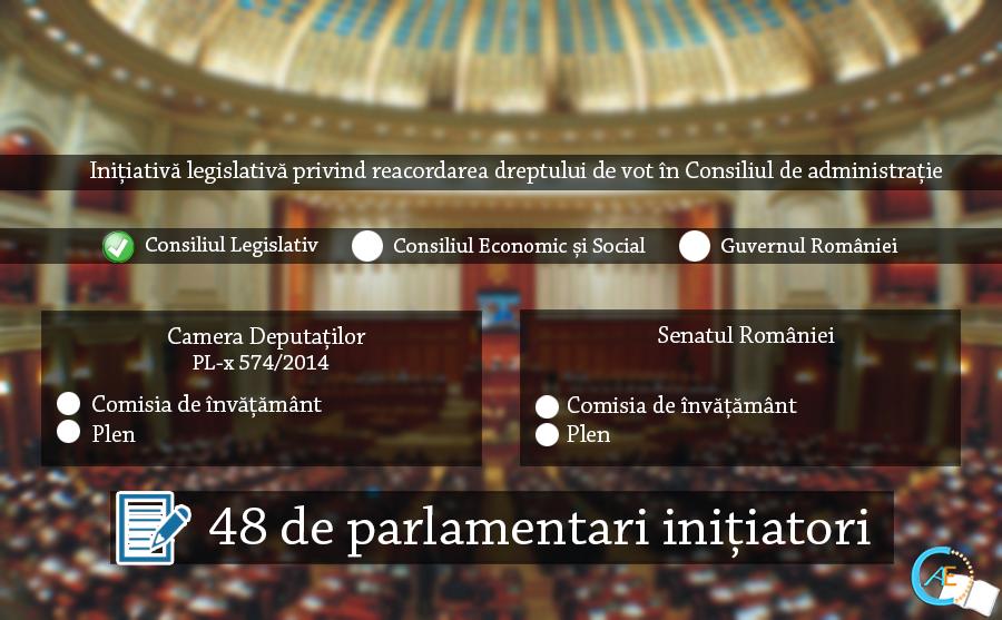 propunere legislativa drept de vot ca