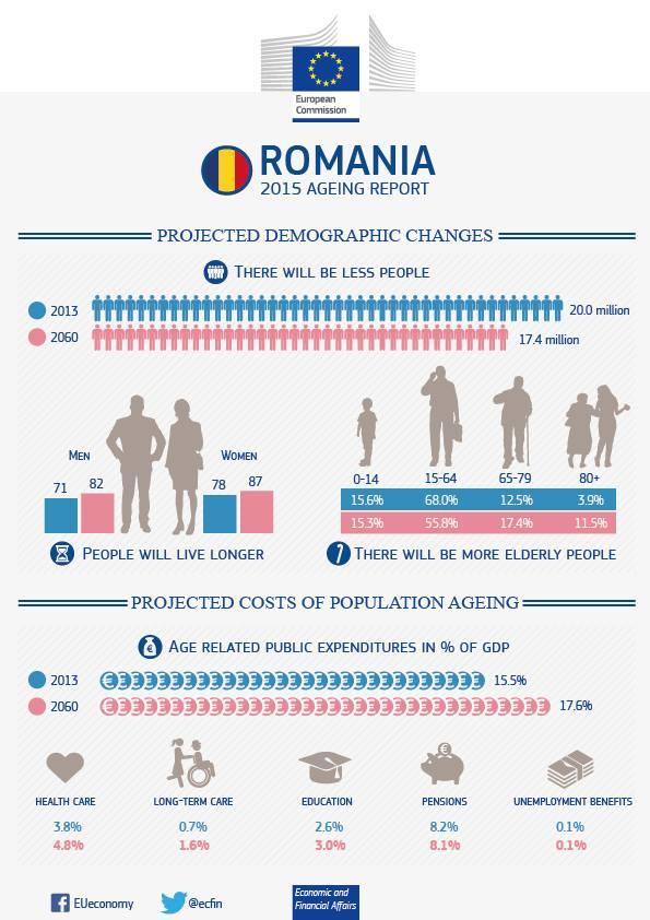 raport imbatranire romania 2060
