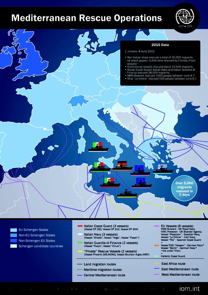 migratie marea mediteraneana