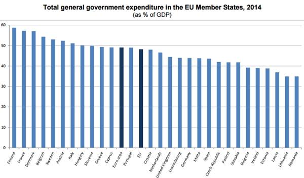 cheltuieli guvernamentale eu28