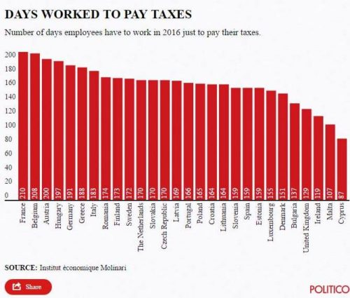 zile plata taxe