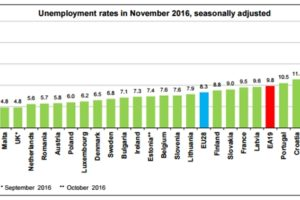 neocupare rata eu28