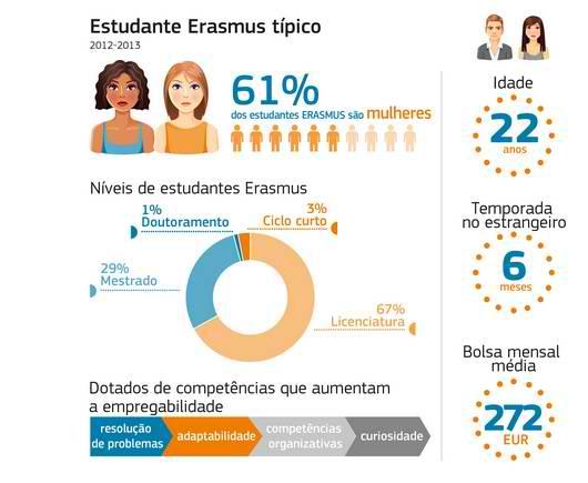 erasmus stats