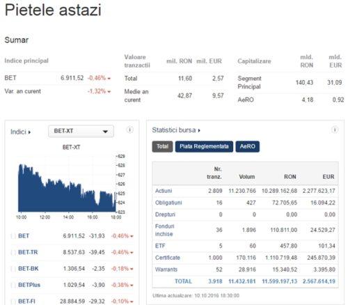 bet-xt-market-today